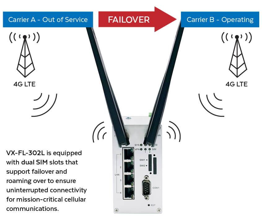 VX-FL-302L Dual SIM