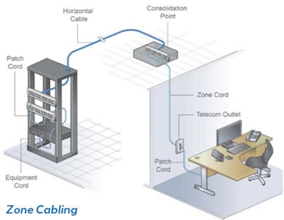 Zone Cabling