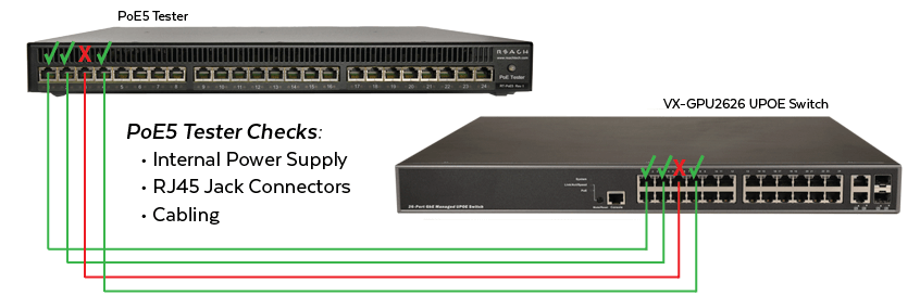 PoE5 Tester and VX-GPU2626 UPOE Switch