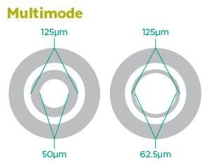 Multimode Fiber