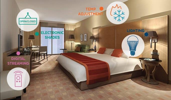 PoE Smart Hotel Room