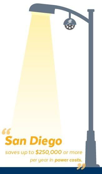 PoE LED Street Lamp - San Diego