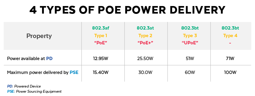 Four Types of PoE Power Delivery