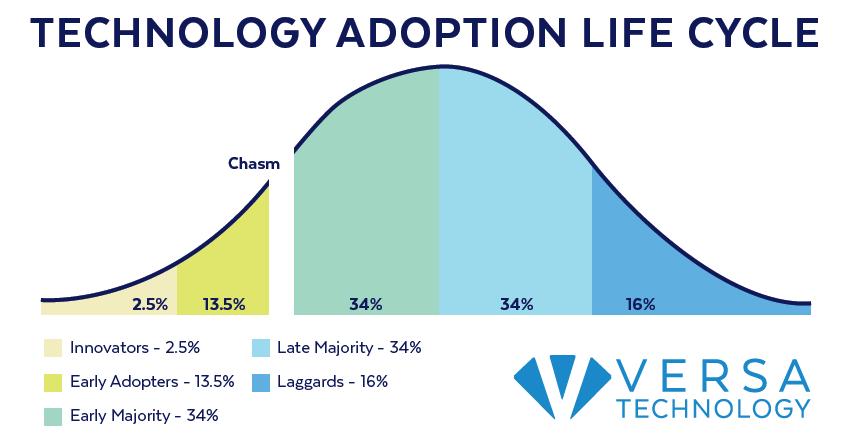 Technology Adoption Life Cycle