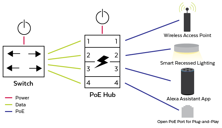 PoE Hub Application Diagram for the Kitchen