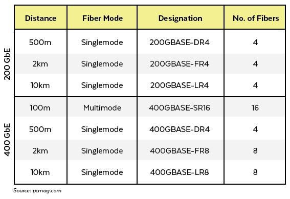 200/400GBASE Ethernet Chart
