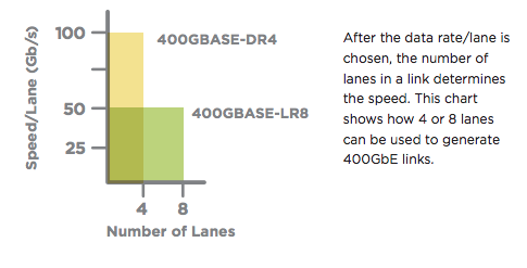 Data rate/lane