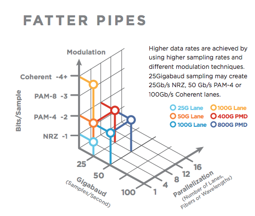 Fatter Pipes