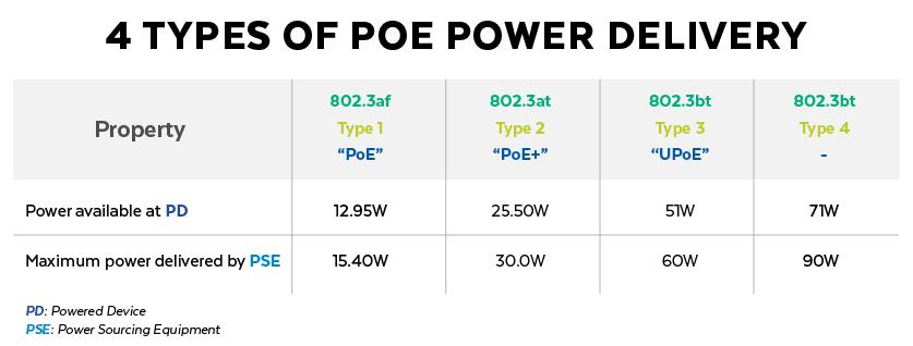 4 Types of PoE Power